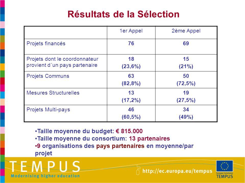 Résultats de la Sélection