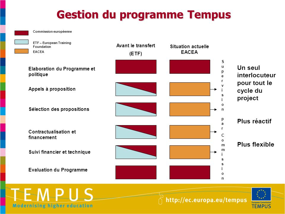 Gestion du programme Tempus Situation actuelle EACEA