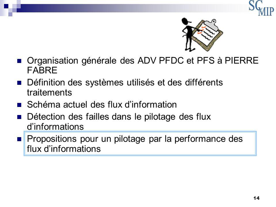 Organisation générale des ADV PFDC et PFS à PIERRE FABRE