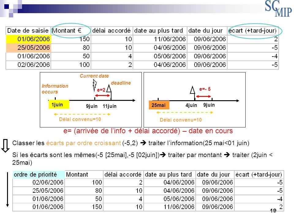 e= (arrivée de l'info + délai accordé) – date en cours