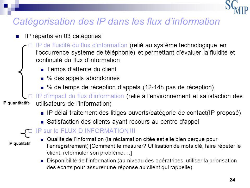 Catégorisation des IP dans les flux d'information