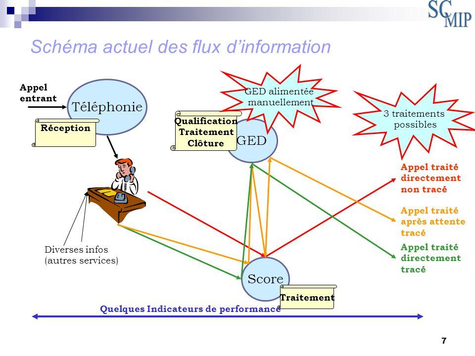 Schéma actuel des flux d'information