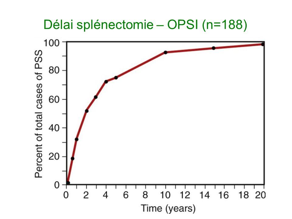 Délai splénectomie – OPSI (n=188)