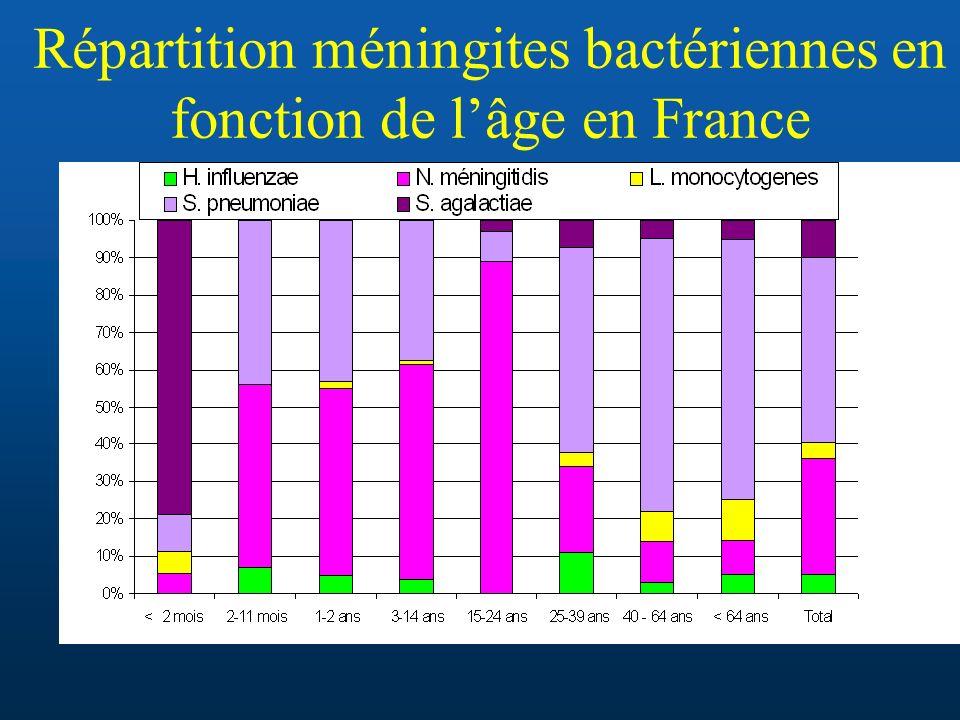 Répartition méningites bactériennes en fonction de l'âge en France