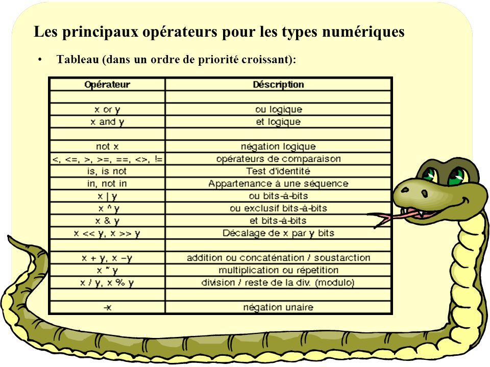 Les principaux opérateurs pour les types numériques