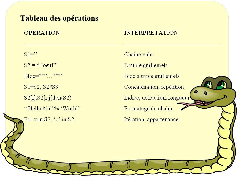 Tableau des opérations
