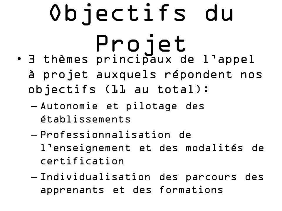Objectifs du Projet 3 thèmes principaux de l'appel à projet auxquels répondent nos objectifs (11 au total):