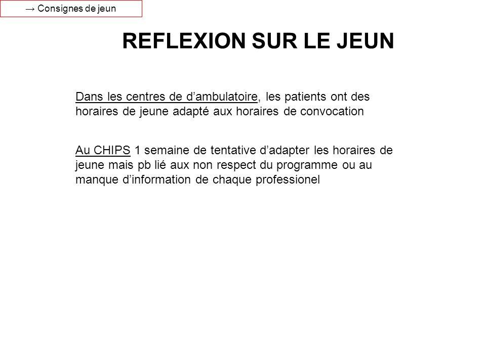 → Consignes de jeun REFLEXION SUR LE JEUN.