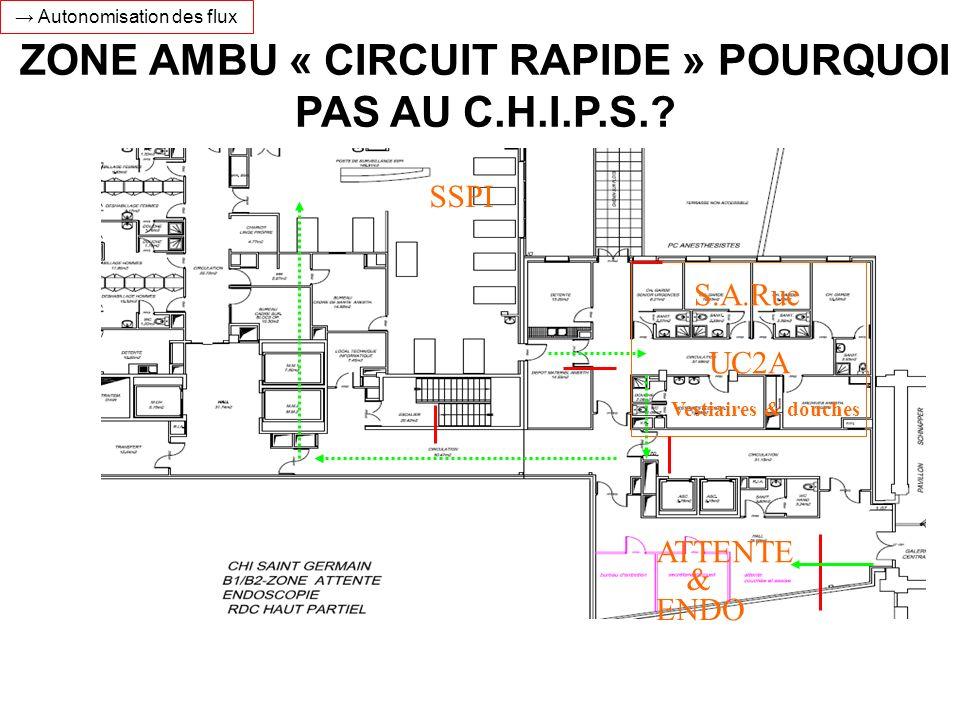 ZONE AMBU « CIRCUIT RAPIDE » POURQUOI PAS AU C.H.I.P.S.