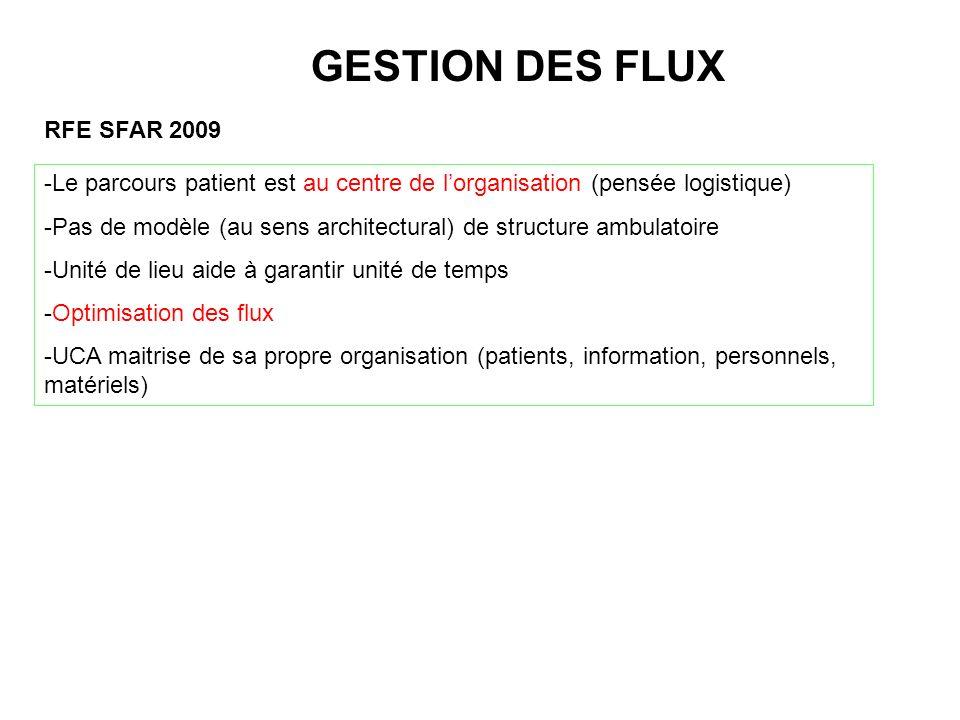 GESTION DES FLUX RFE SFAR 2009