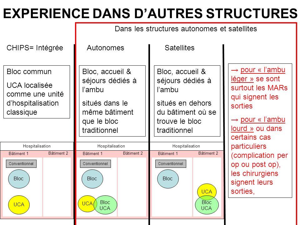 EXPERIENCE DANS D'AUTRES STRUCTURES