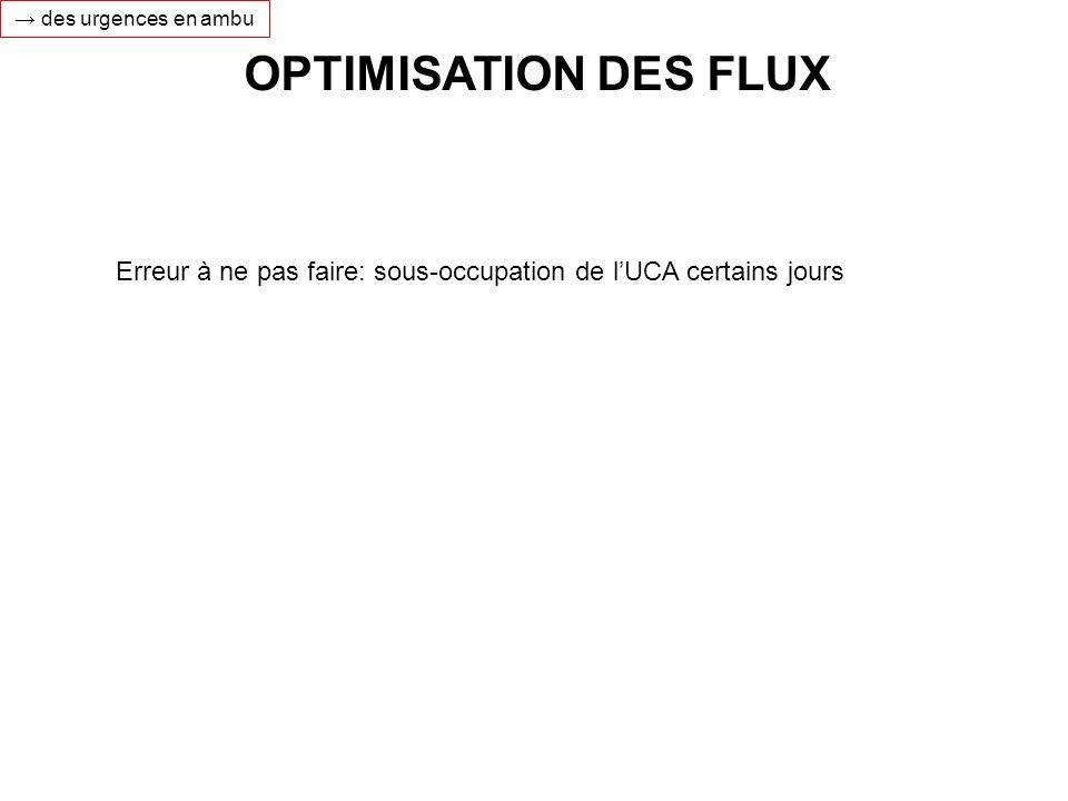 → des urgences en ambu OPTIMISATION DES FLUX.