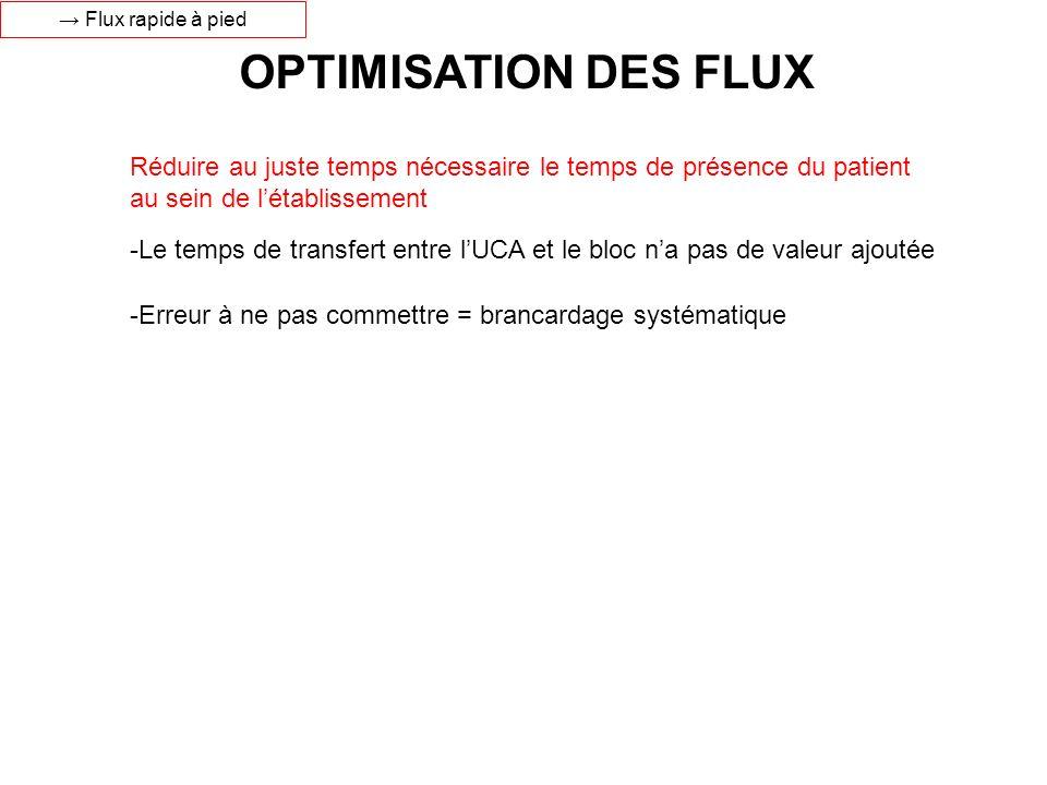 → Flux rapide à pied OPTIMISATION DES FLUX. Réduire au juste temps nécessaire le temps de présence du patient au sein de l'établissement.