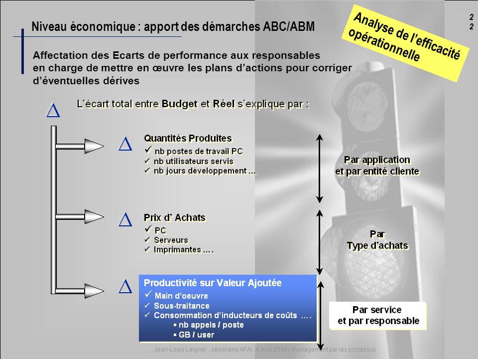 Niveau économique : apport des démarches ABC/ABM