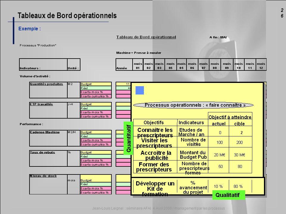 Tableaux de Bord opérationnels