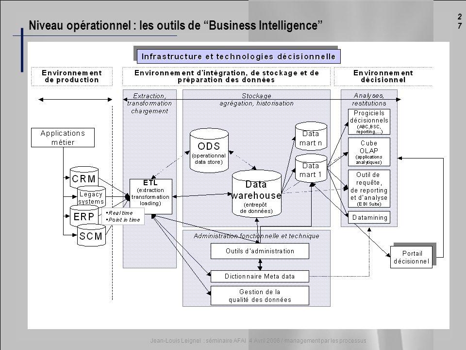 Niveau opérationnel : les outils de Business Intelligence