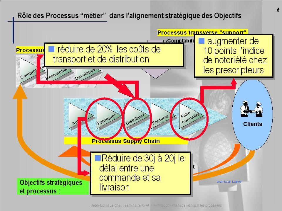 Rôle des Processus métier dans l alignement stratégique des Objectifs