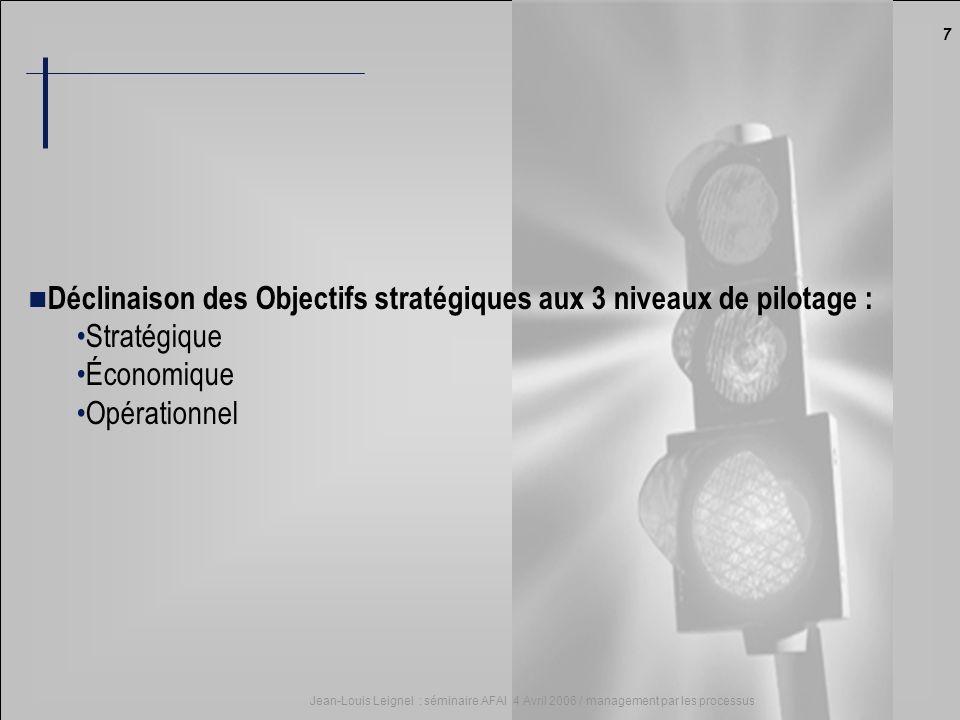 Déclinaison des Objectifs stratégiques aux 3 niveaux de pilotage :