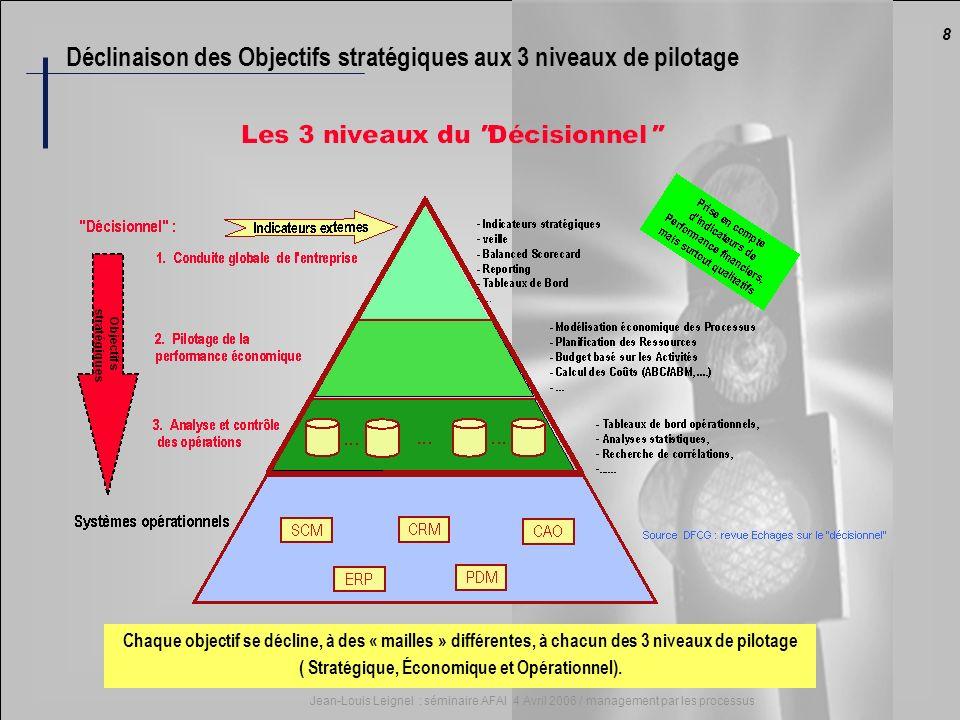 ( Stratégique, Économique et Opérationnel).