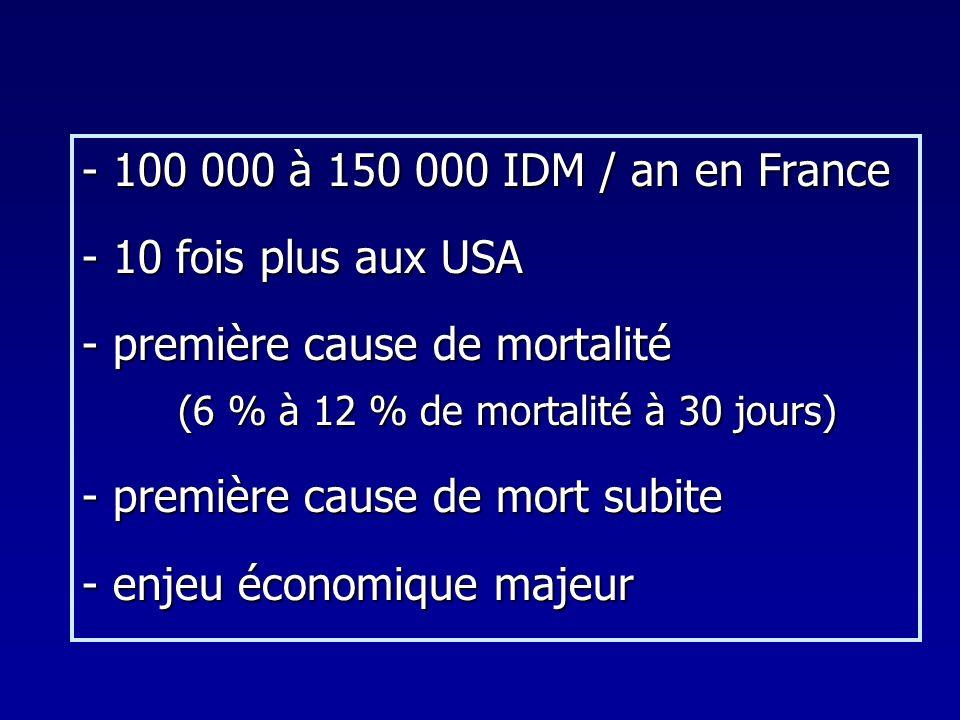 - 100 000 à 150 000 IDM / an en France - 10 fois plus aux USA. - première cause de mortalité. (6 % à 12 % de mortalité à 30 jours)