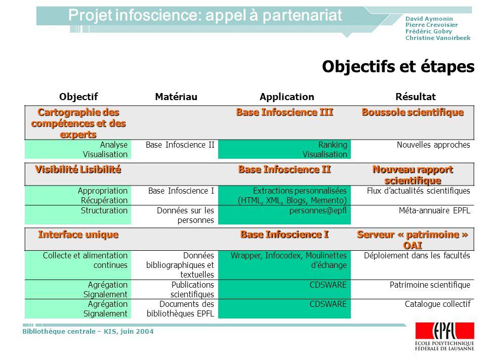 Objectifs et étapes Objectif Matériau Application Résultat
