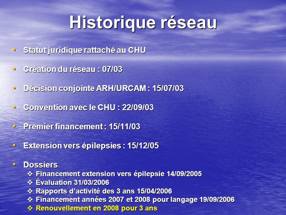Historique réseau Statut juridique rattaché au CHU