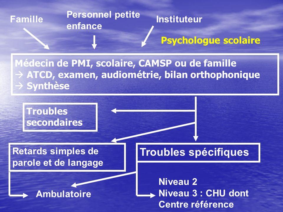 Troubles spécifiques Personnel petite enfance Famille Instituteur