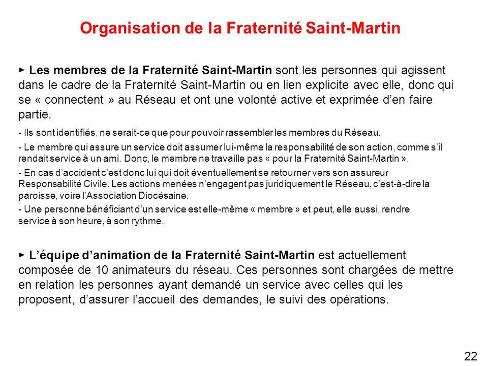 Organisation de la Fraternité Saint-Martin