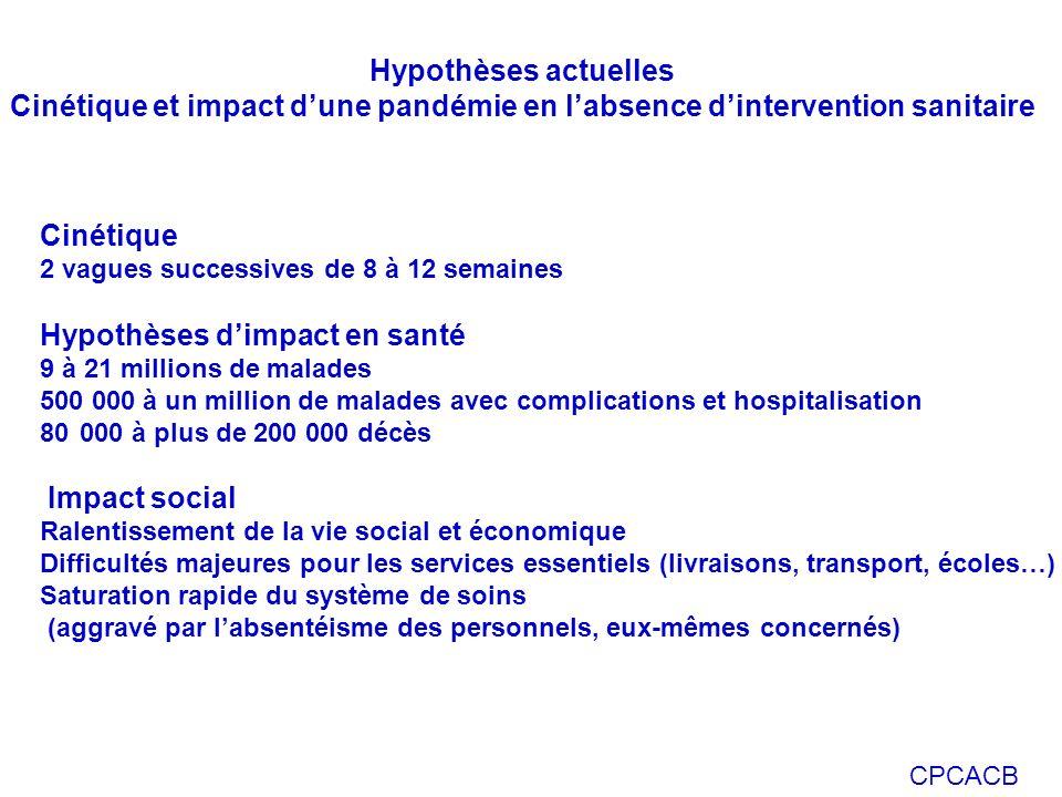 Hypothèses d'impact en santé