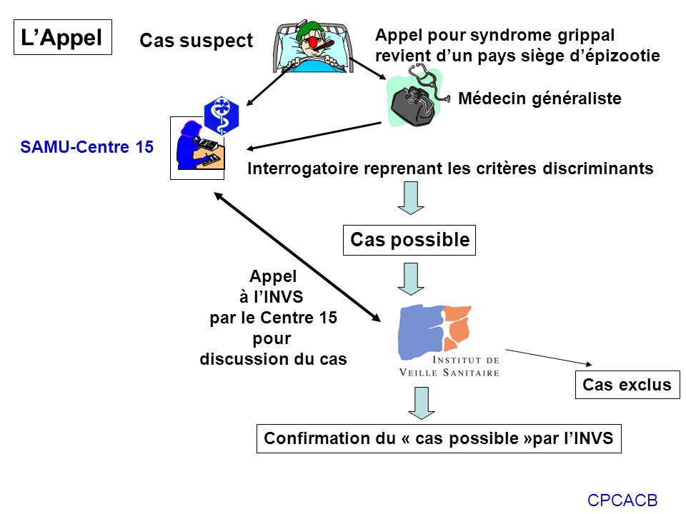 L'Appel Cas suspect Cas possible Appel pour syndrome grippal