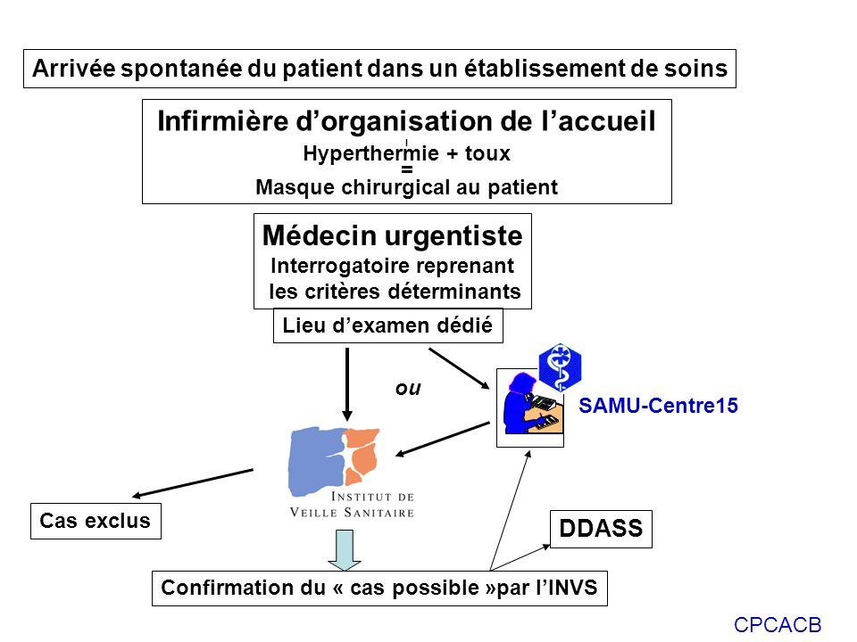Infirmière d'organisation de l'accueil Médecin urgentiste