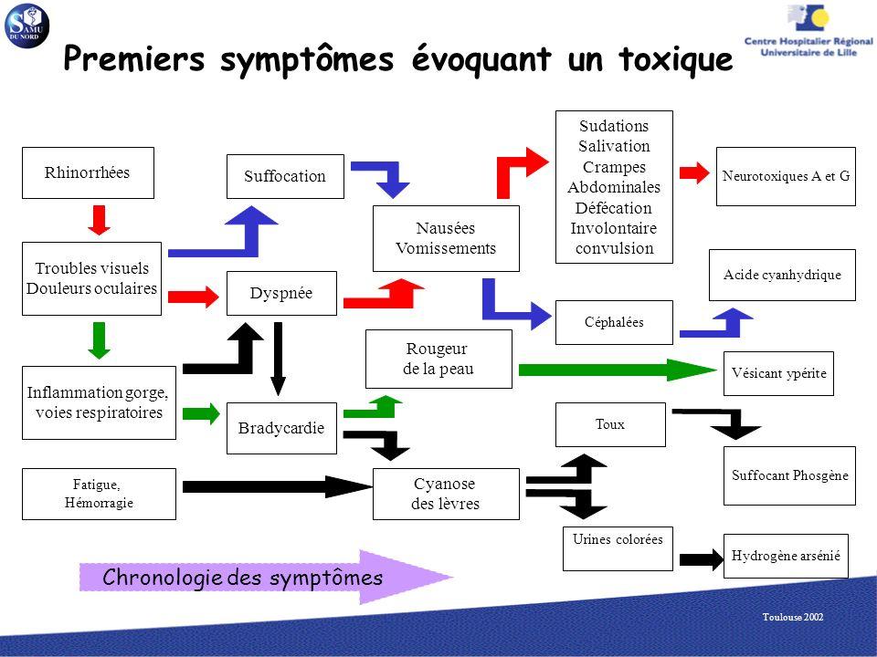 Premiers symptômes évoquant un toxique