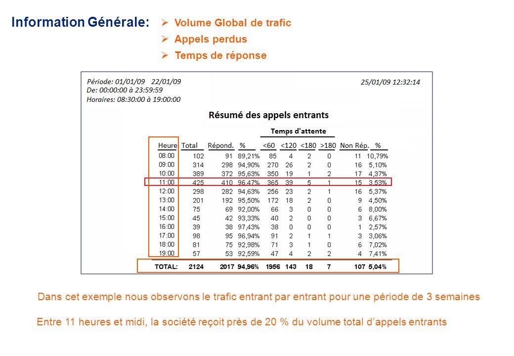 Information Générale: