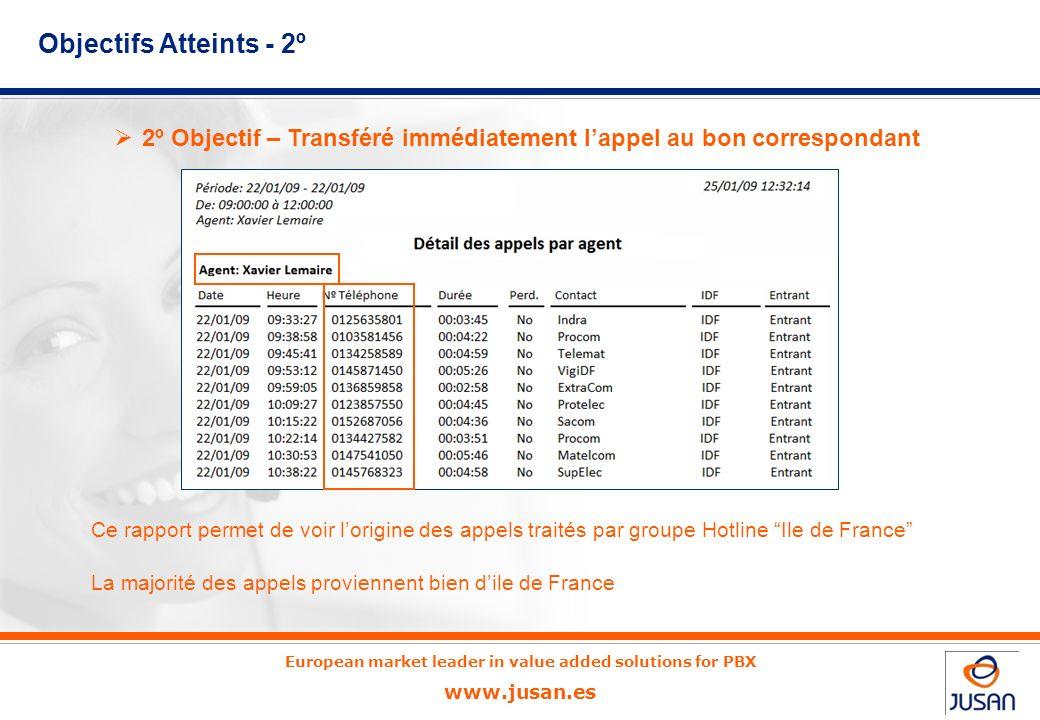 Objectifs Atteints - 2º 2º Objectif – Transféré immédiatement l'appel au bon correspondant.