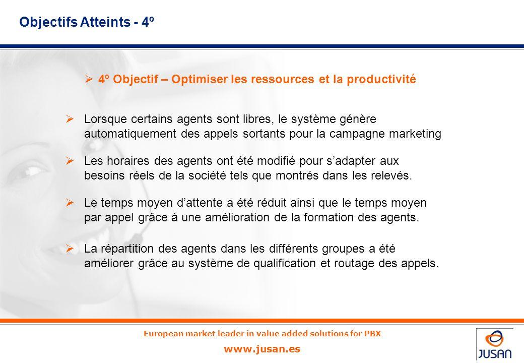 4º Objectif – Optimiser les ressources et la productivité