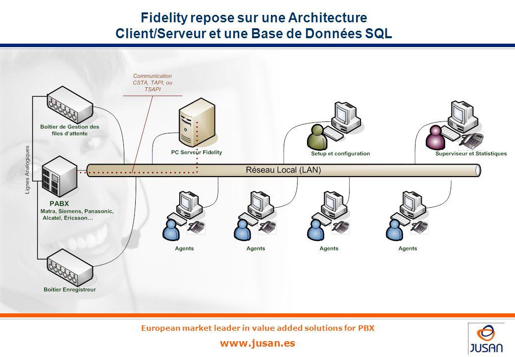 Fidelity repose sur une Architecture Client/Serveur et une Base de Données SQL