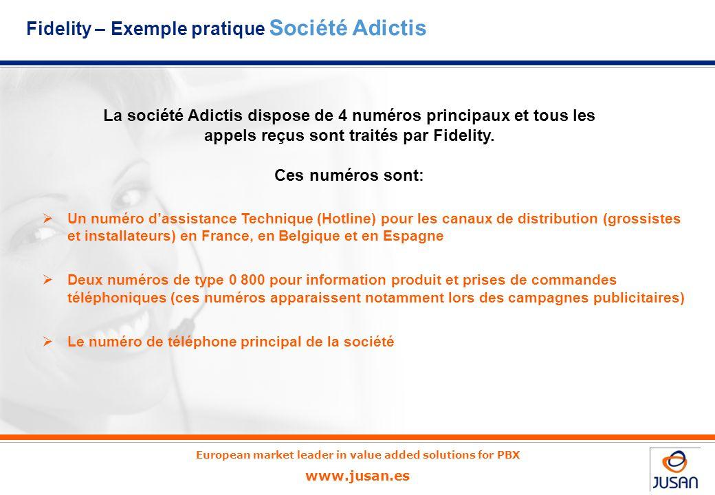 Fidelity – Exemple pratique Société Adictis