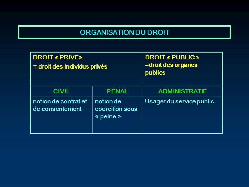 ORGANISATION DU DROIT DROIT « PRIVE» = droit des individus privés
