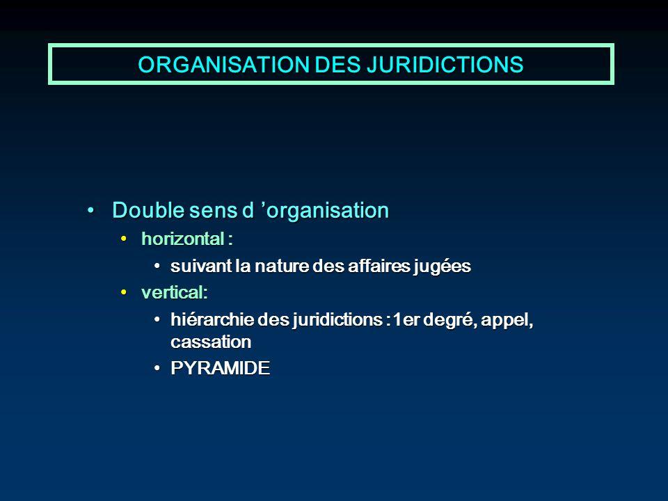 ORGANISATION DES JURIDICTIONS