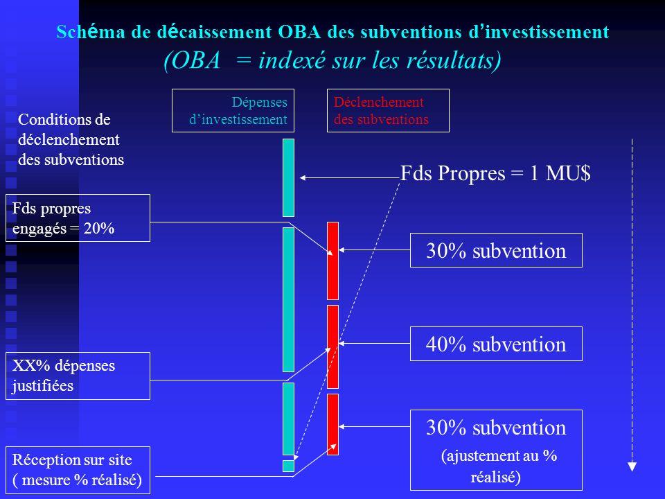 30% subvention (ajustement au % réalisé)