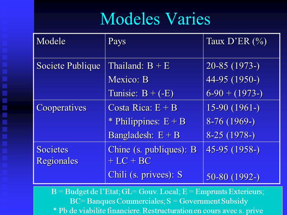 Modeles Varies Modele Pays Taux D'ER (%) Societe Publique