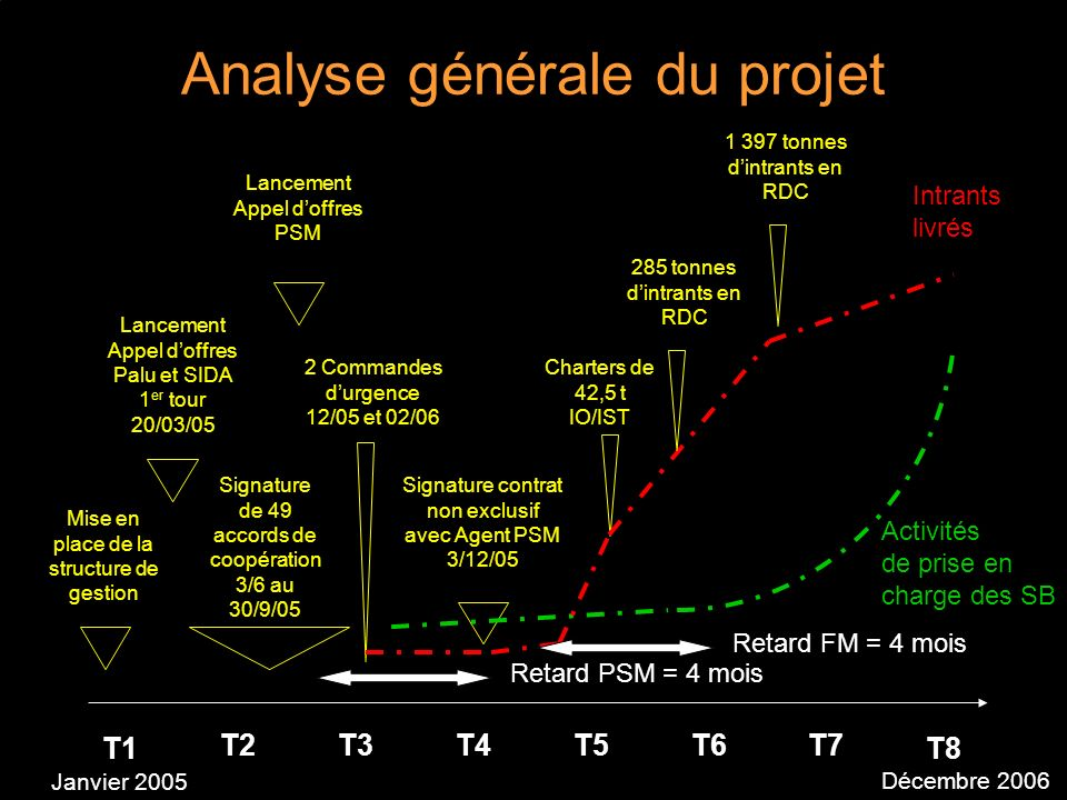 Analyse générale du projet