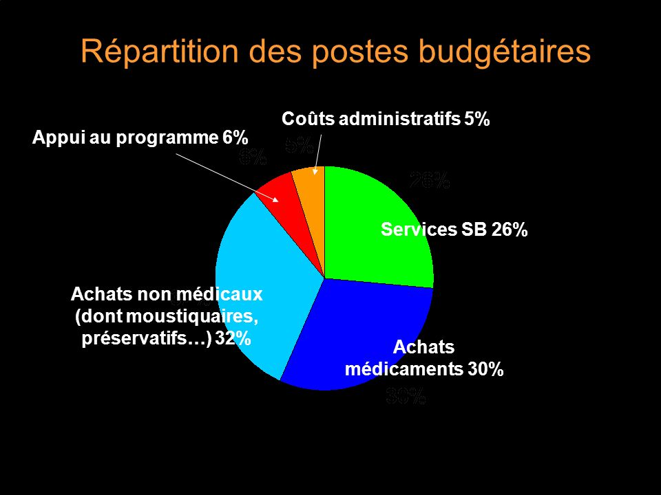 Répartition des postes budgétaires