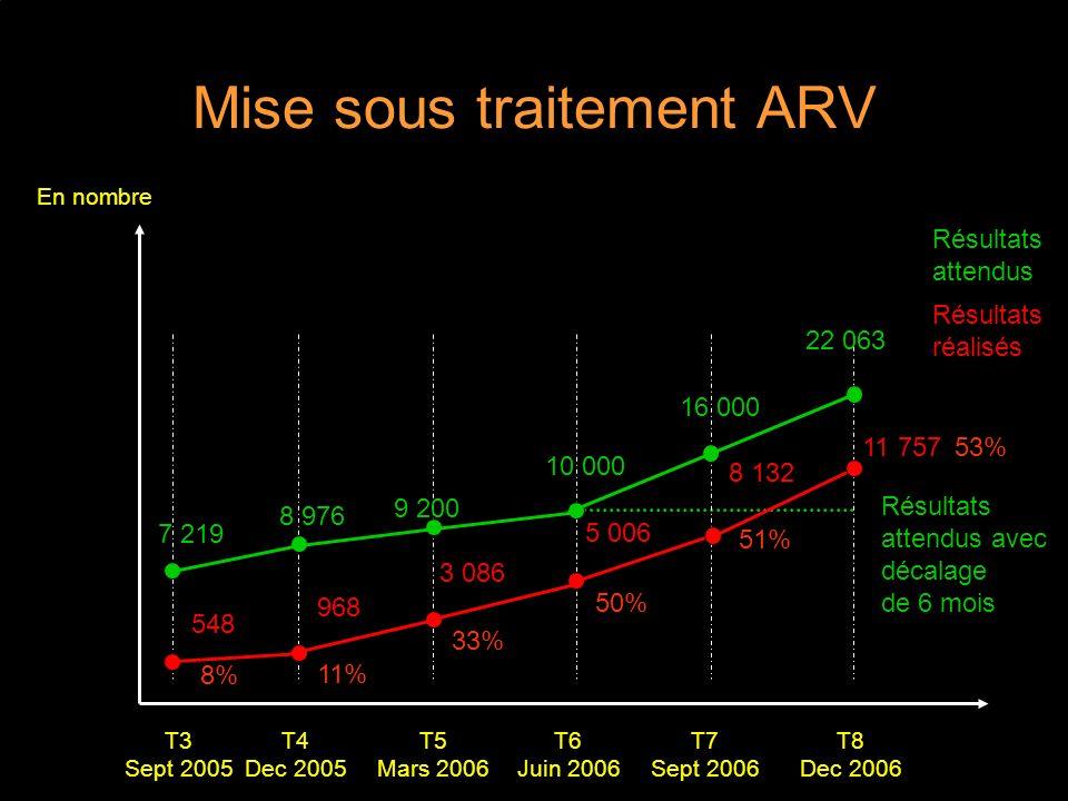 Mise sous traitement ARV