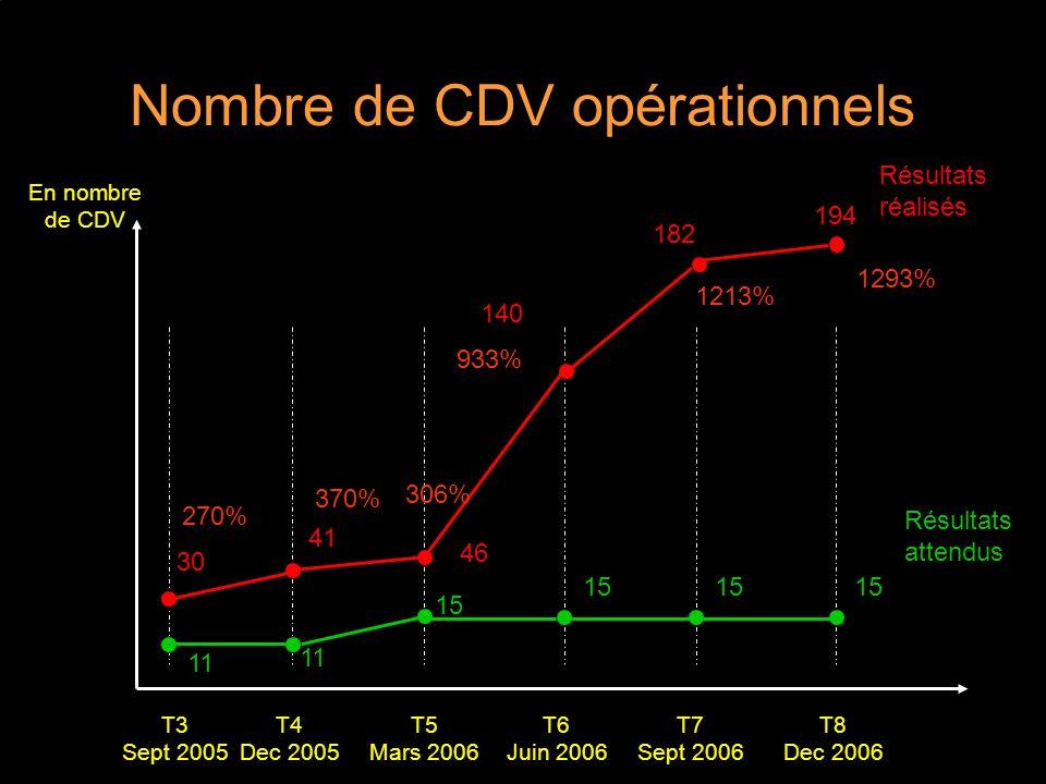 Nombre de CDV opérationnels