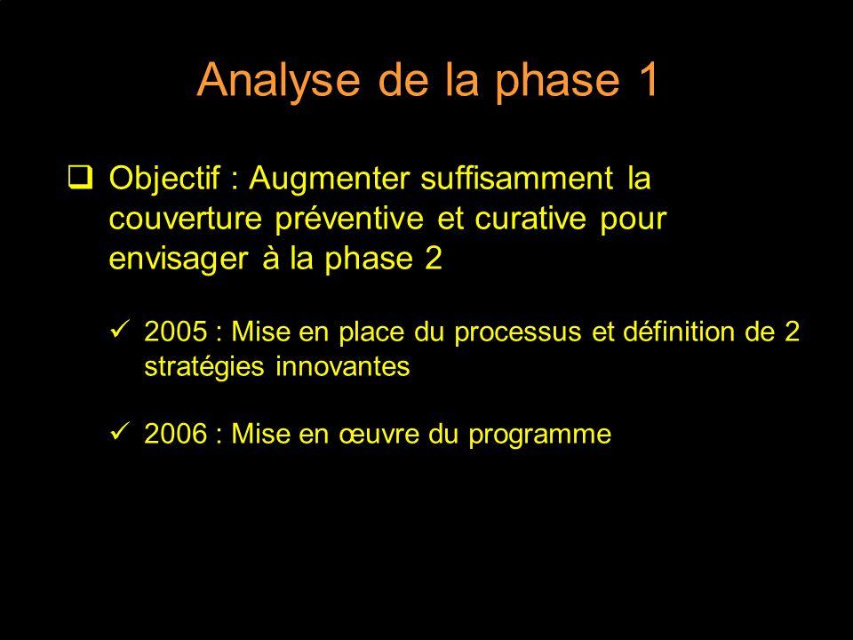 Analyse de la phase 1 Objectif : Augmenter suffisamment la couverture préventive et curative pour envisager à la phase 2.