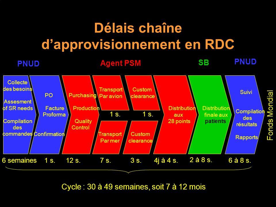 Délais chaîne d'approvisionnement en RDC