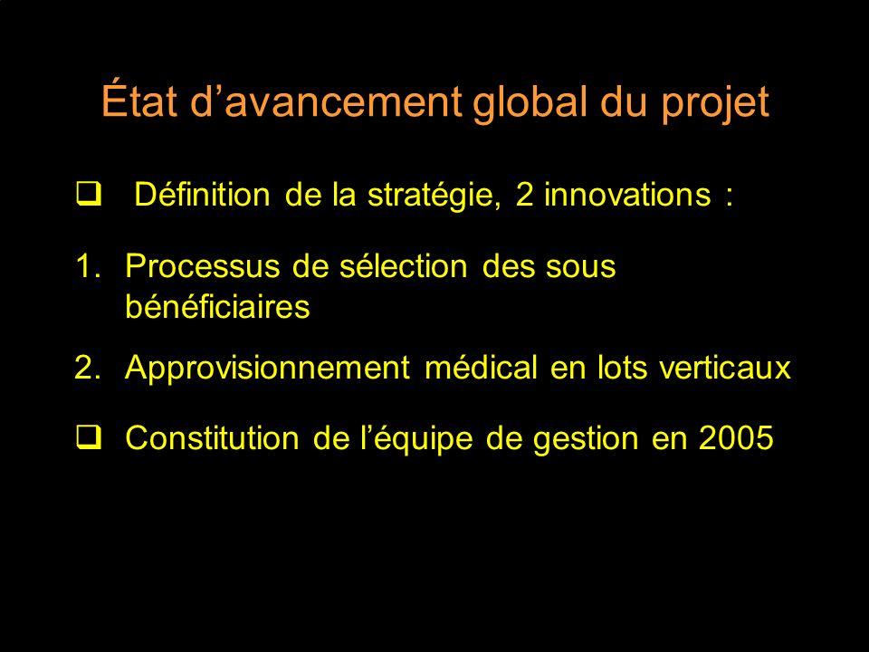 État d'avancement global du projet