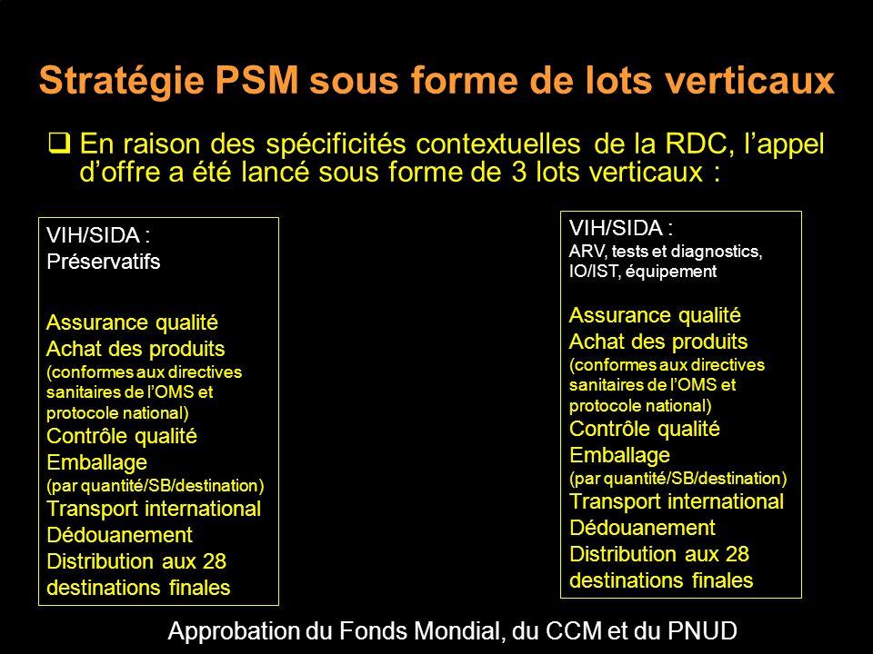 Stratégie PSM sous forme de lots verticaux