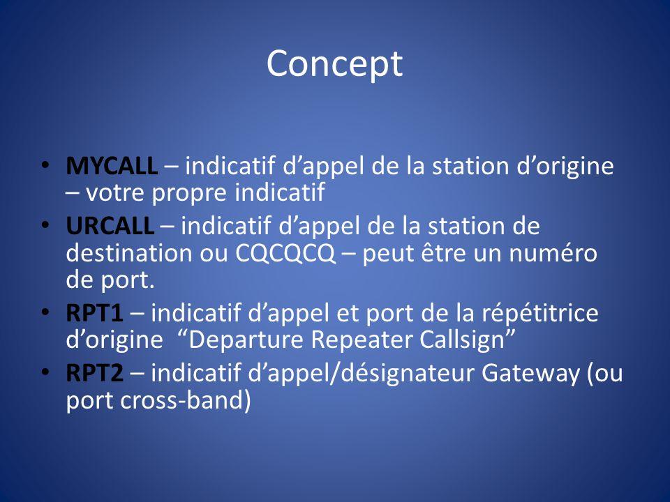 Concept MYCALL – indicatif d'appel de la station d'origine – votre propre indicatif.
